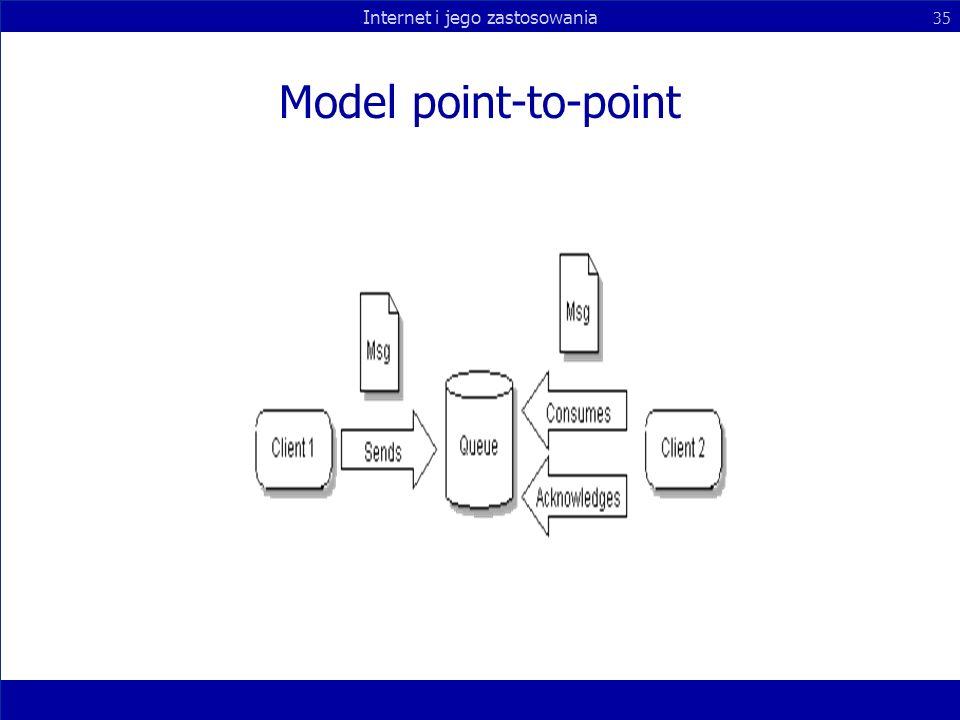 Internet i jego zastosowania 35 Model point-to-point