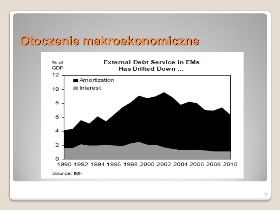 12 Otoczenie makroekonomiczne 12