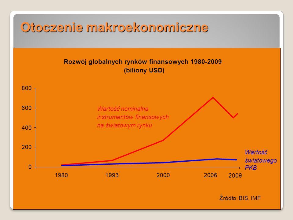 5 Otoczenie makroekonomiczne 5 Rozwój globalnych rynków finansowych 1980-2005 (aktywa finansowe jako % światowego PKB) 0 200 400 600 800 1 000 1 200 1980199320002005 Instrumenty pochodne* Akcje Obligacje Depozyty bankowe Źródło: BIS, IMF * Dane dostępne od roku 1998