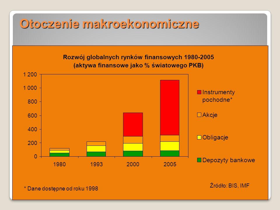 5 Otoczenie makroekonomiczne 5 Rozwój globalnych rynków finansowych 1980-2005 (aktywa finansowe jako % światowego PKB) 0 200 400 600 800 1 000 1 200 1