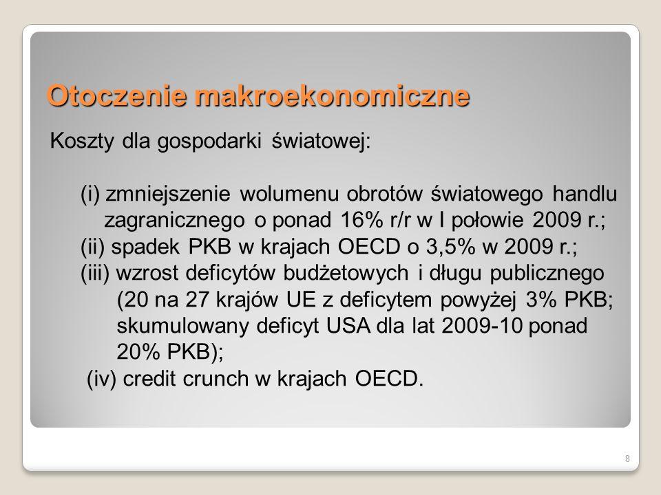 19 Wewnętrzne przyczyny spowolnienia gospodarczego 19 zaniechanie działań na rzecz wejścia Polski do strefy euro rezygnacja z programu naprawy finansów publicznych szereg niekorzystnych decyzji w obszarze restrukturyzacji sektorowej i prywatyzacji brak efektywnego zarządzania majątkiem państwowym i nadzoru właścicielskiego w sektorze publicznym złe zarządzanie długiem publicznym