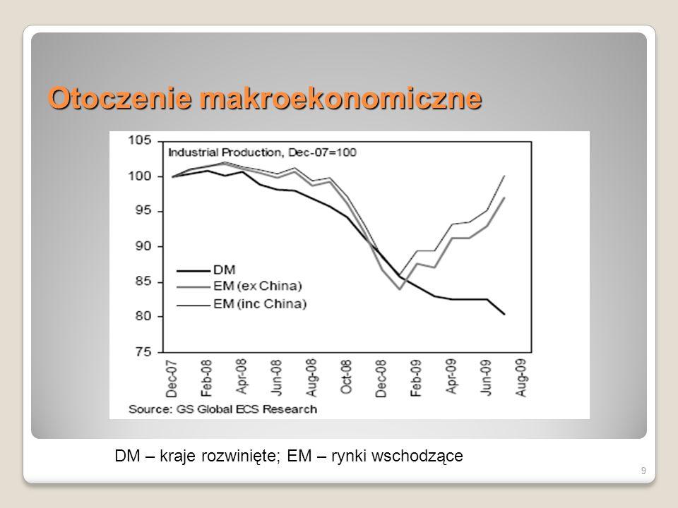 9 Otoczenie makroekonomiczne 9 DM – kraje rozwinięte; EM – rynki wschodzące