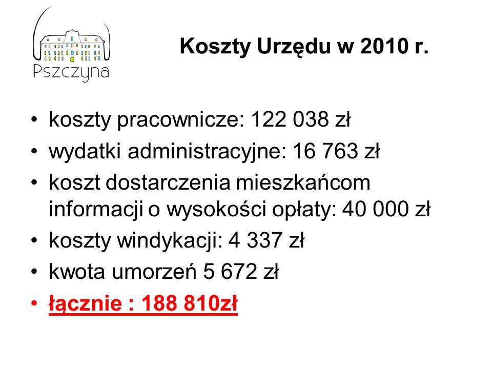 Koszty Urzędu w 2010 r. koszty pracownicze: 122 038 zł wydatki administracyjne: 16 763 zł koszt dostarczenia mieszkańcom informacji o wysokości opłaty