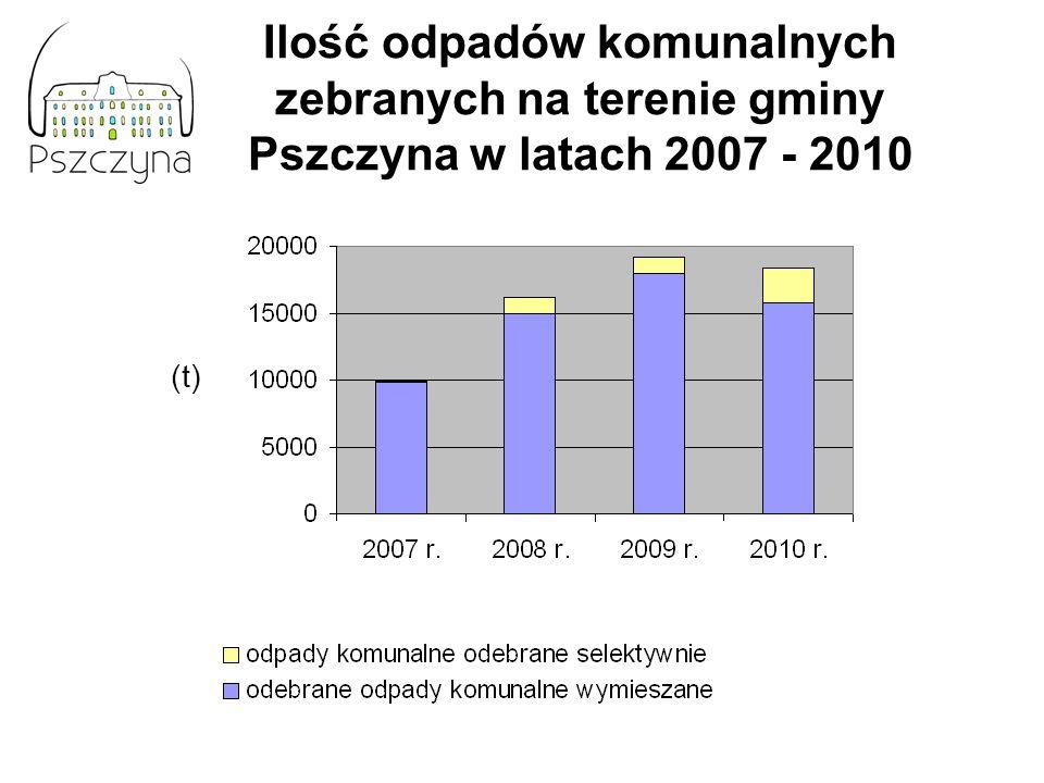 Ilość odpadów komunalnych zebranych na terenie gminy Pszczyna w latach 2007 - 2010 (t)