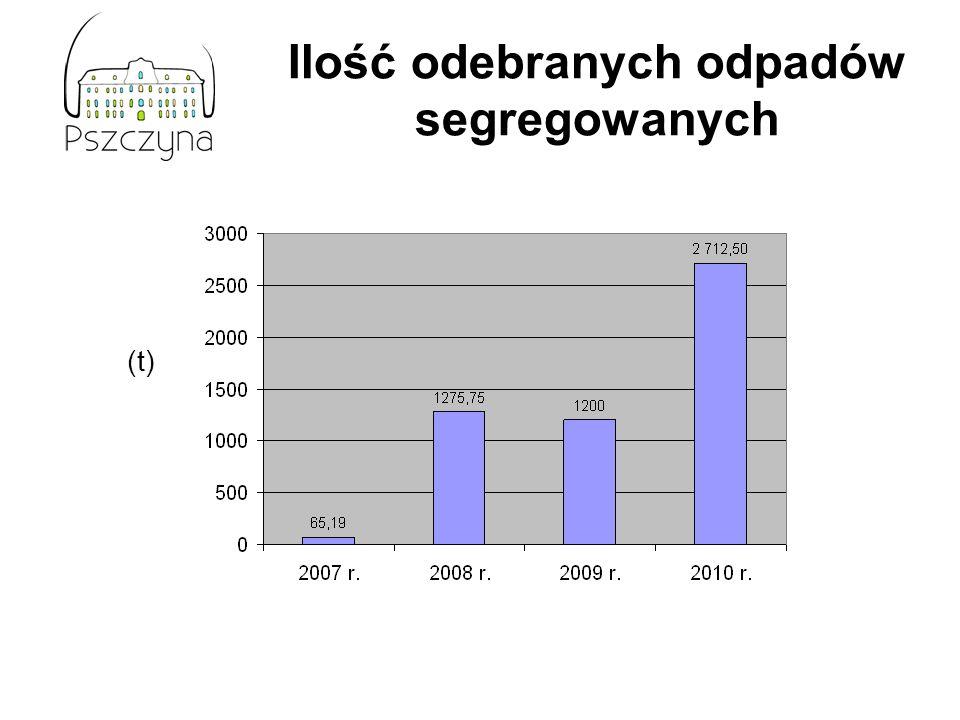 Ilość odebranych odpadów segregowanych (t)