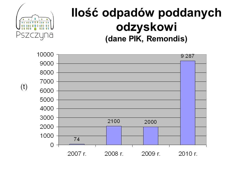 Ilość odpadów poddanych odzyskowi (dane PIK, Remondis) (t)