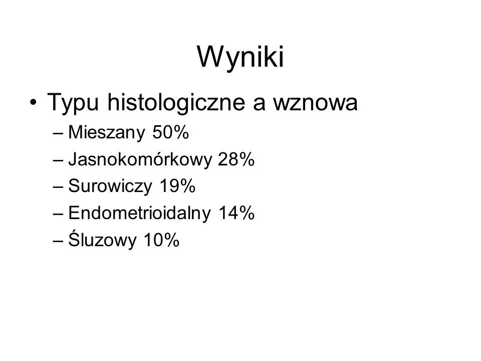 Typu histologiczne a wznowa –Mieszany 50% –Jasnokomórkowy 28% –Surowiczy 19% –Endometrioidalny 14% –Śluzowy 10% Wyniki