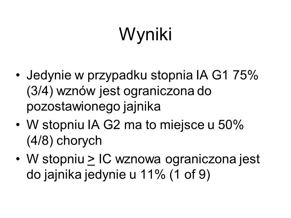 Jedynie w przypadku stopnia IA G1 75% (3/4) wznów jest ograniczona do pozostawionego jajnika W stopniu IA G2 ma to miejsce u 50% (4/8) chorych W stopn