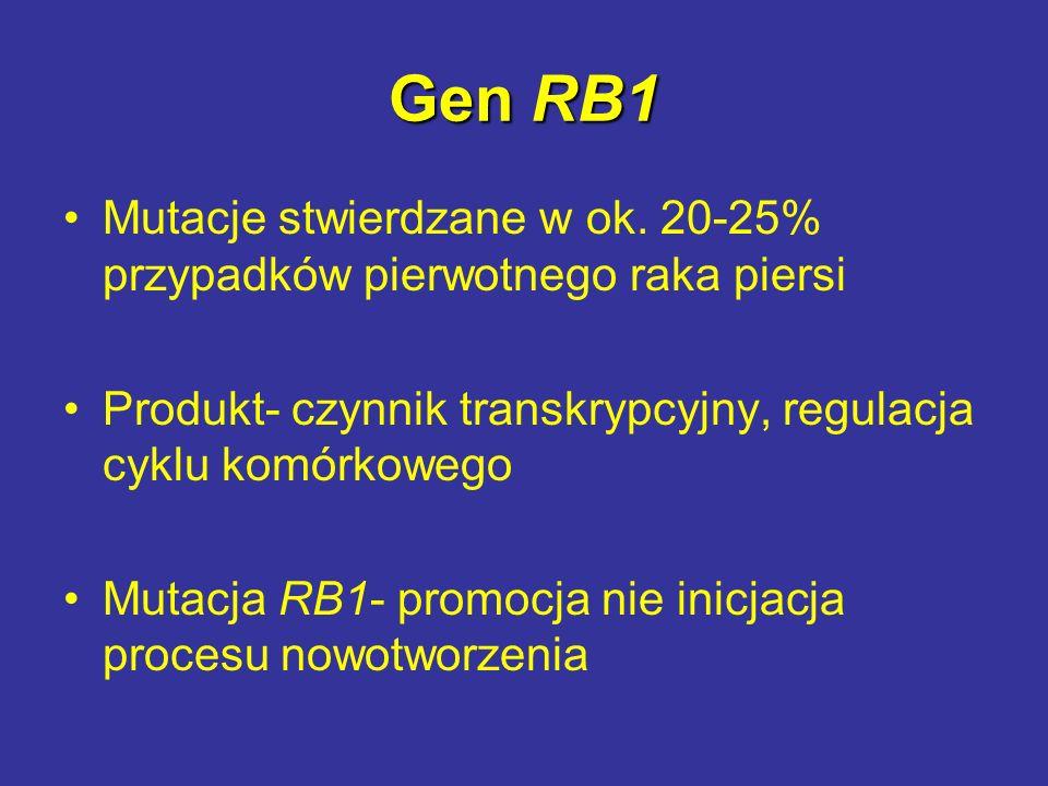 Gen RB1 Mutacje stwierdzane w ok. 20-25% przypadków pierwotnego raka piersi Produkt- czynnik transkrypcyjny, regulacja cyklu komórkowego Mutacja RB1-