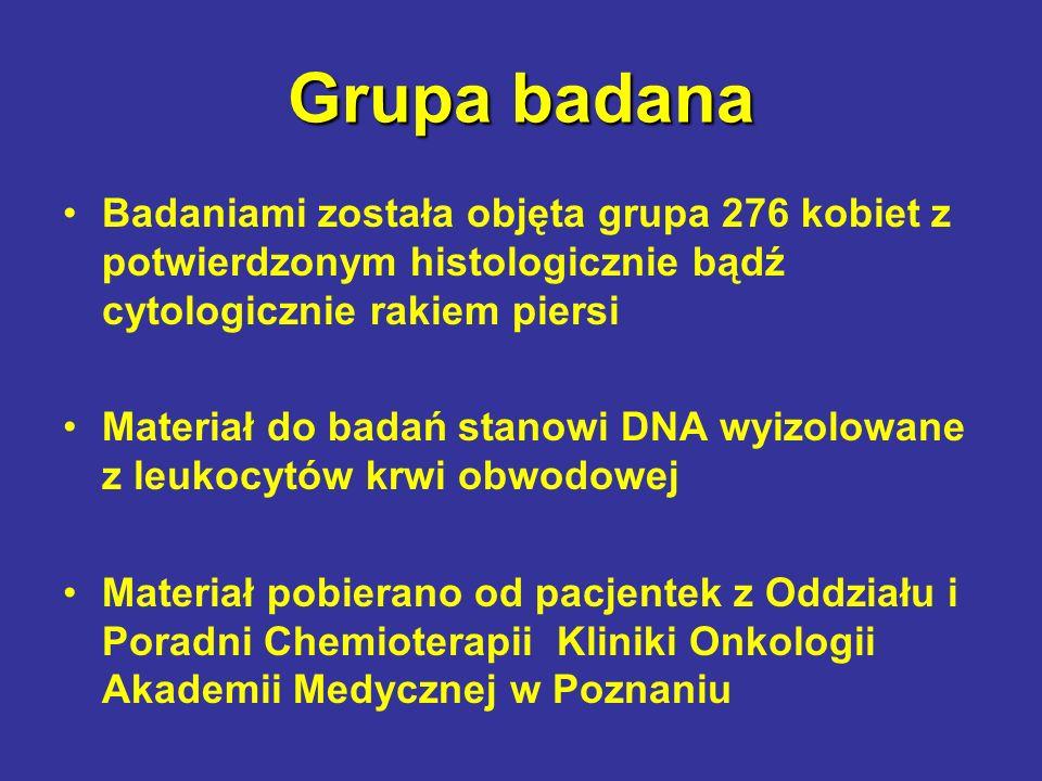 Grupa badana Badaniami została objęta grupa 276 kobiet z potwierdzonym histologicznie bądź cytologicznie rakiem piersi Materiał do badań stanowi DNA w