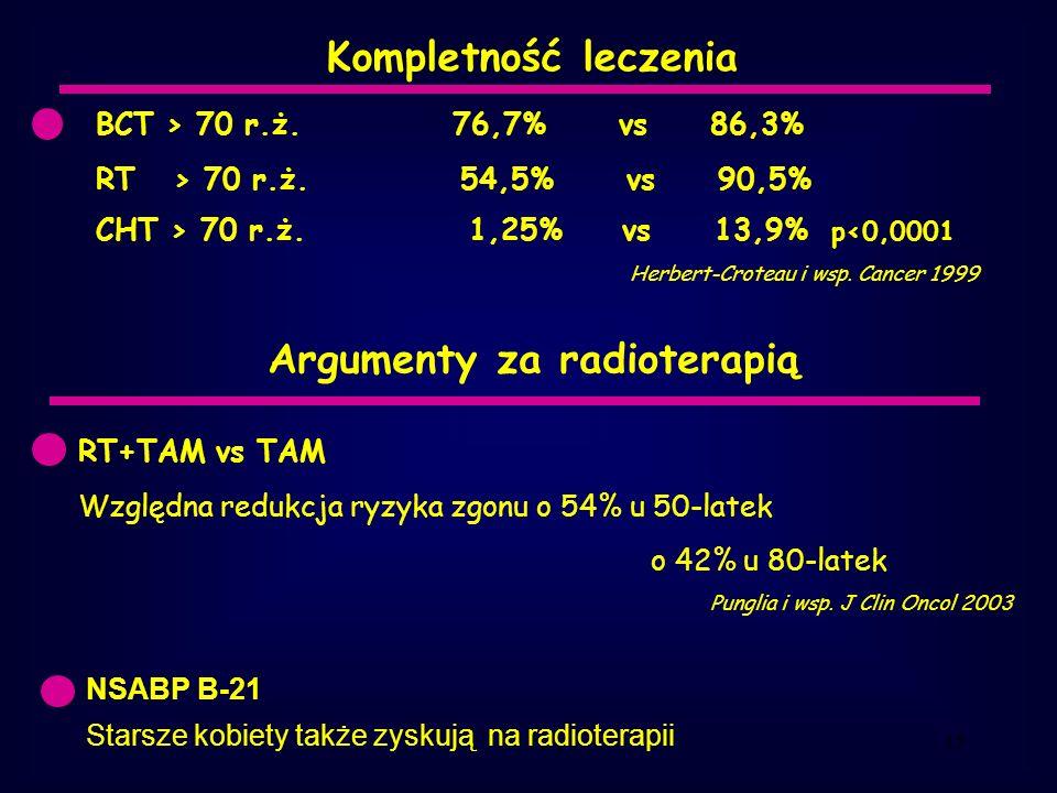 15 Kompletność leczenia BCT > 70 r.ż.76,7% vs 86,3% RT > 70 r.ż.