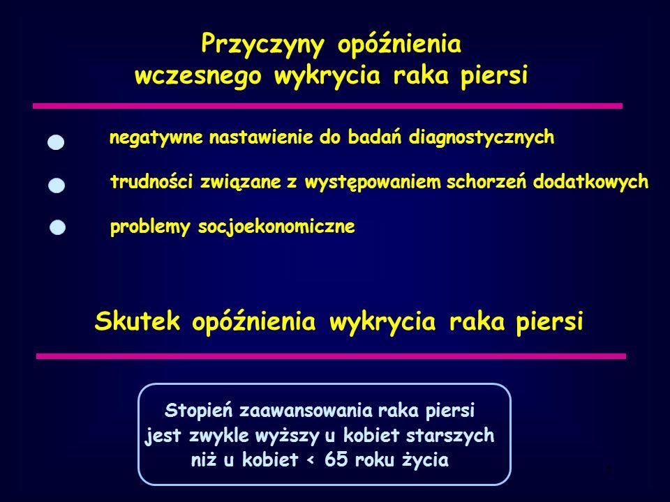 6 Odsetek chorych leczonych na raka piersi w niedostateczny sposób w wieku 65 - 74 lat - 7,5% w wieku 75 – 84 lat - 16,1% w wieku > 85 lat - 56,8% za Jagiełło-Gruszfeld