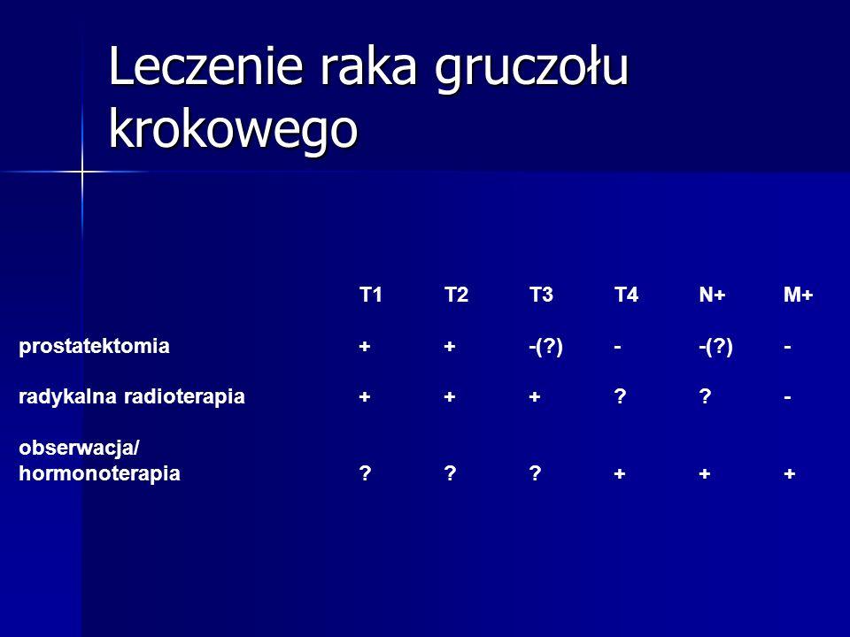 Leczenie raka gruczołu krokowego T1 T2T3T4N+M+ prostatektomia++-(?)--(?)- radykalna radioterapia+++??- obserwacja/ hormonoterapia???+++