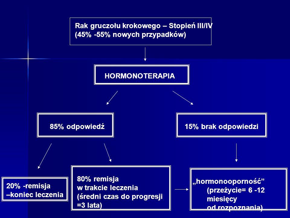 Rak gruczołu krokowego – Stopień III/IV (45% -55% nowych przypadków) HORMONOTERAPIA 85% odpowiedź15% brak odpowiedzi 20% -remisja –koniec leczenia 80%