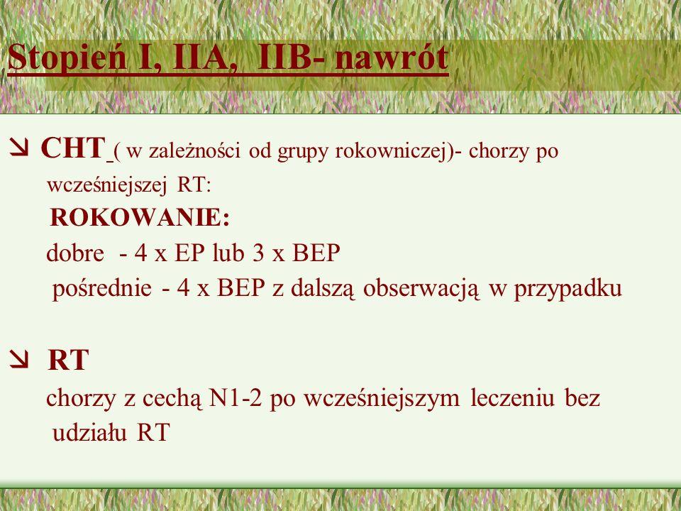 Stopień I, IIA, IIB- nawrót æ CHT ( w zależności od grupy rokowniczej)- chorzy po wcześniejszej RT: ROKOWANIE: dobre - 4 x EP lub 3 x BEP pośrednie - 4 x BEP z dalszą obserwacją w przypadku æ RT chorzy z cechą N1-2 po wcześniejszym leczeniu bez udziału RT
