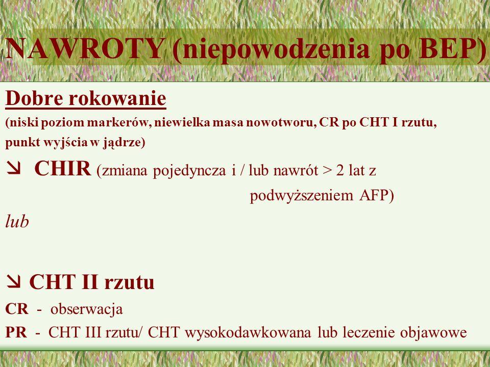 NAWROTY (niepowodzenia po BEP) Dobre rokowanie (niski poziom markerów, niewielka masa nowotworu, CR po CHT I rzutu, punkt wyjścia w jądrze) æ CHIR (zmiana pojedyncza i / lub nawrót > 2 lat z podwyższeniem AFP) lub æ CHT II rzutu CR - obserwacja PR - CHT III rzutu/ CHT wysokodawkowana lub leczenie objawowe