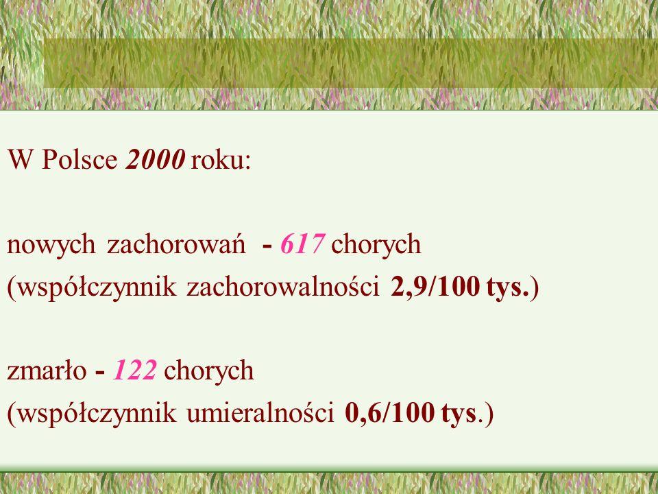 W Polsce 2000 roku: nowych zachorowań - 617 chorych (współczynnik zachorowalności 2,9/100 tys.) zmarło - 122 chorych (współczynnik umieralności 0,6/100 tys.)