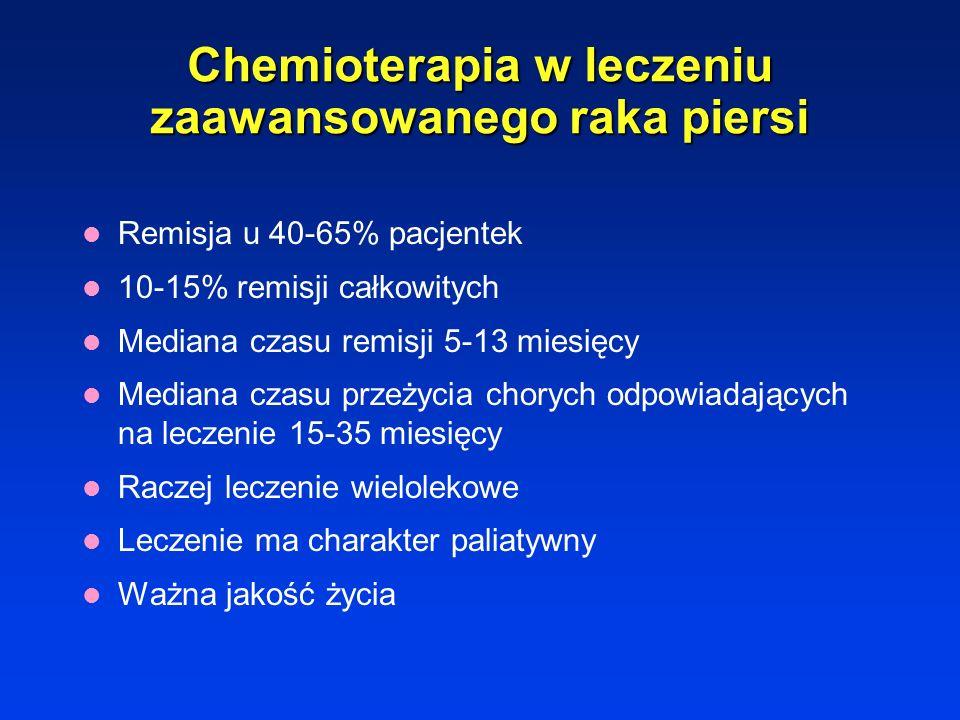 Chemioterapia paliatywna stosowana w przypadku rozsianej choroby w celu zlikwidowania dolegliwości i poprawy jakości życia w niektórych nowotworach mo