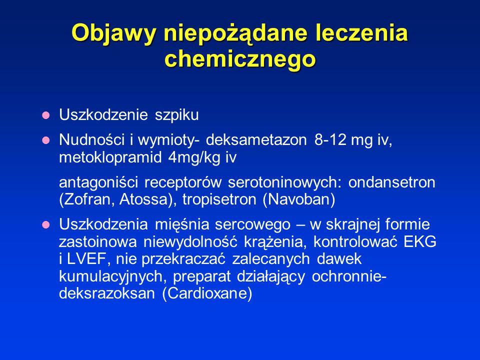 Śluzówki Nudności/wymioty Biegunki Zap. pęcherza Bezpłodność Myalgia Neuropatia Wypadanie włosów Zwłóknienie płuc Kardiotoksyczność Działanie miejscow