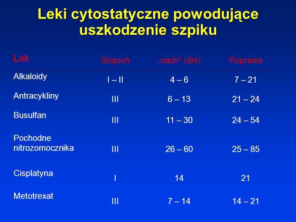 Objawy niepożądane leczenia chemicznego Uszkodzenie szpiku Nudności i wymioty- deksametazon 8-12 mg iv, metoklopramid 4mg/kg iv antagoniści receptorów
