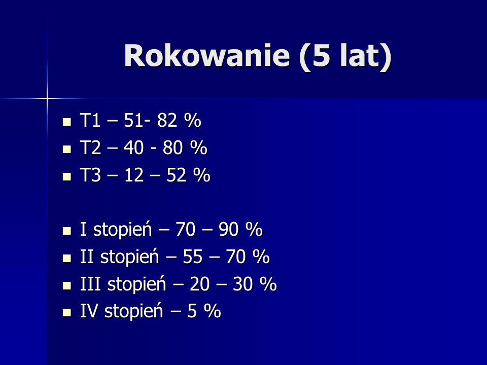 Rokowanie (5 lat) T1 – 51- 82 % T1 – 51- 82 % T2 – 40 - 80 % T2 – 40 - 80 % T3 – 12 – 52 % T3 – 12 – 52 % I stopień – 70 – 90 % I stopień – 70 – 90 % II stopień – 55 – 70 % II stopień – 55 – 70 % III stopień – 20 – 30 % III stopień – 20 – 30 % IV stopień – 5 % IV stopień – 5 %