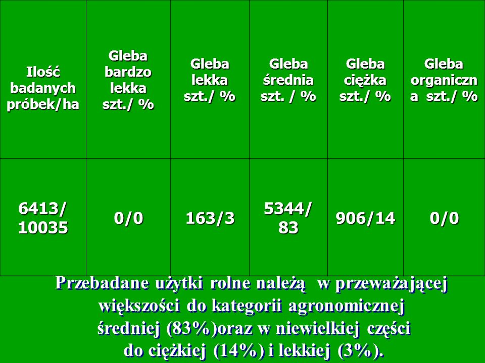Ilość badanych próbek/ha Gleba bardzo lekka szt./ % Gleba lekka szt./ % Gleba średnia szt. / % Gleba ciężka szt./ % Gleba organiczn a szt./ % 6413/100