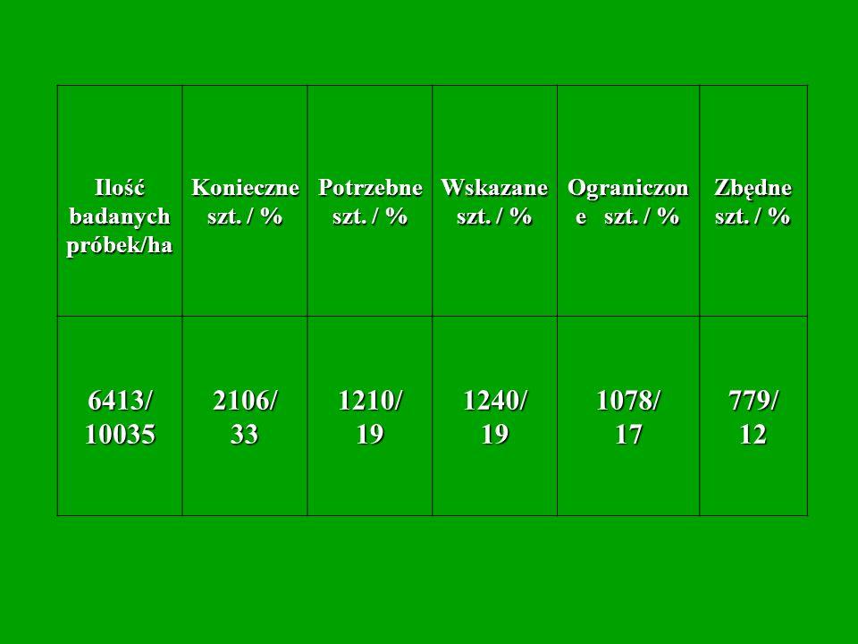 Ilość badanych próbek/ha Konieczne szt. / % Potrzebne szt. / % Wskazane szt. / % Ograniczon e szt. / % Zbędne szt. / % 6413/100352106/331210/191240/19