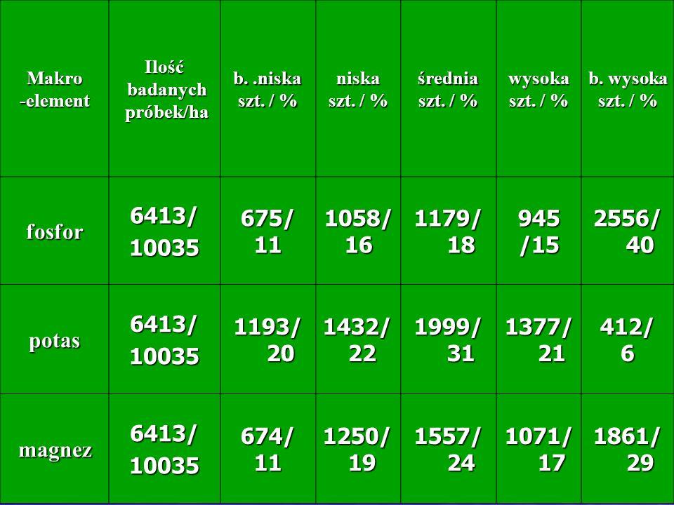 Makro-elementIlość badanych badanych próbek/ha próbek/ha b..niska szt. / % niska średnia wysoka b. wysoka szt. / % fosfor6413/10035675/111058/16 1179/