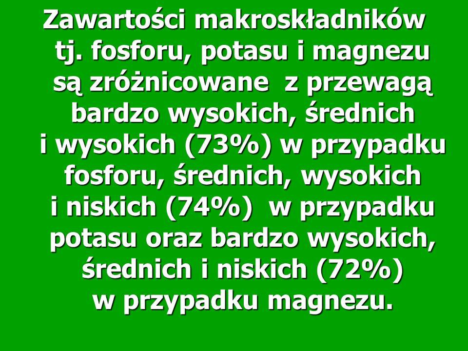 Zawartości makroskładników tj. fosforu, potasu i magnezu są zróżnicowane z przewagą bardzo wysokich, średnich i wysokich (73%) w przypadku fosforu, śr