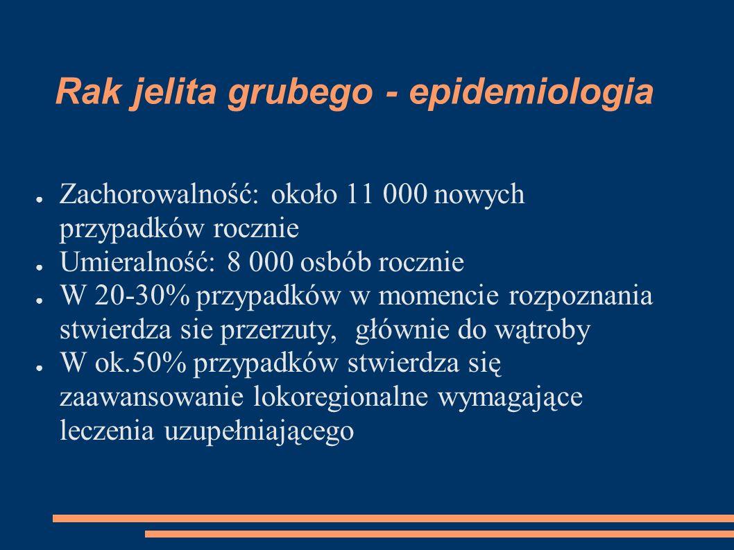 Rak jelita grubego - epidemiologia Zachorowalność: około 11 000 nowych przypadków rocznie Umieralność: 8 000 osbób rocznie W 20-30% przypadków w momencie rozpoznania stwierdza sie przerzuty, głównie do wątroby W ok.50% przypadków stwierdza się zaawansowanie lokoregionalne wymagające leczenia uzupełniającego