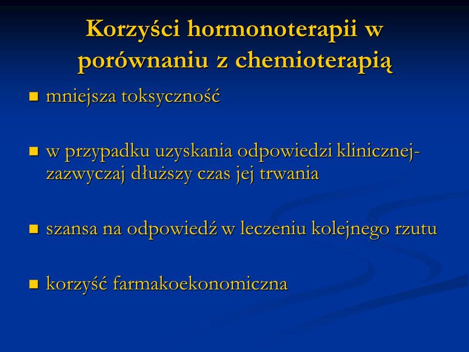 Korzyści hormonoterapii w porównaniu z chemioterapią mniejsza toksyczność mniejsza toksyczność w przypadku uzyskania odpowiedzi klinicznej- zazwyczaj