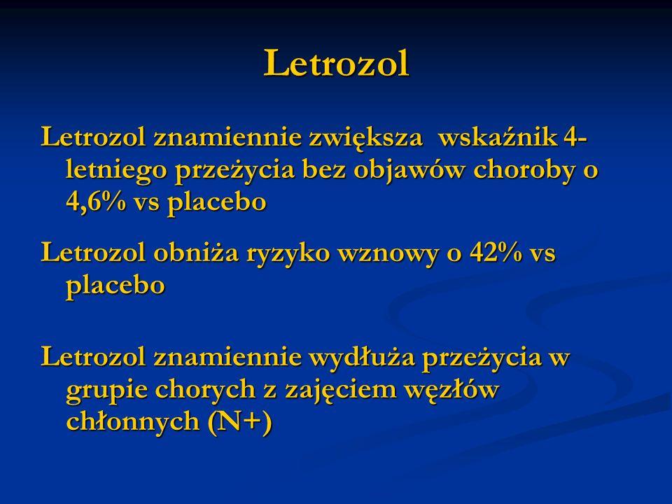 Letrozol Letrozol znamiennie zwiększa wskaźnik 4- letniego przeżycia bez objawów choroby o 4,6% vs placebo Letrozol obniża ryzyko wznowy o 42% vs plac