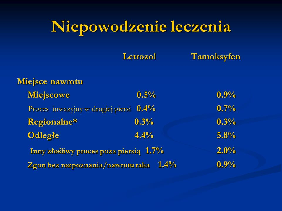 Niepowodzenie leczenia Letrozol Tamoksyfen Letrozol Tamoksyfen Miejsce nawrotu Miejscowe 0.5% 0.9% Proces inwazyjny w drugiej piersi 0.4% 0.7% Proces