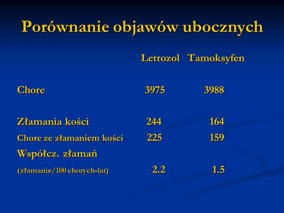 Porównanie objawów ubocznych LetrozolTamoksyfen LetrozolTamoksyfen Chore 3975 3988 Złamania kości 244 164 Chore ze złamaniem kości 225 159 Współcz. zł