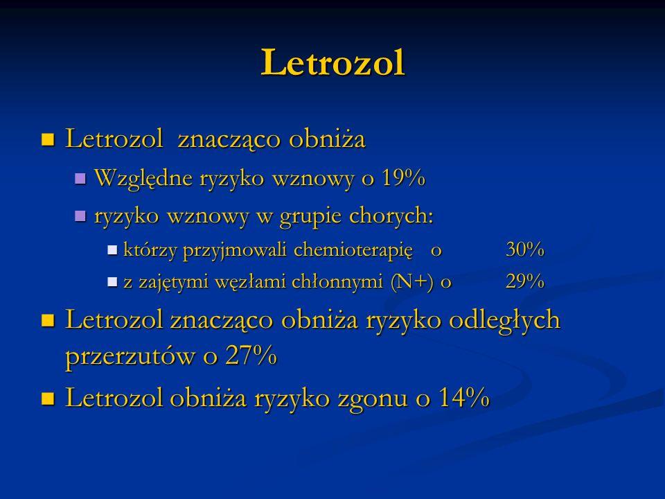 Letrozol Letrozol znacząco obniża Letrozol znacząco obniża Względne ryzyko wznowy o 19% Względne ryzyko wznowy o 19% ryzyko wznowy w grupie chorych: r