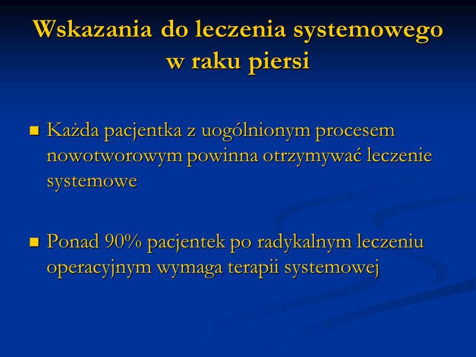 Czynniki decydujące o formie leczenia systemowego Wiek Wiek Stan menopauzalny Stan menopauzalny Wielkość guza Wielkość guza Typ histologiczny i stopień złośliwości G Typ histologiczny i stopień złośliwości G Liczba zmienionych przerzutowo węzłów chłonnych dołu pachowego Liczba zmienionych przerzutowo węzłów chłonnych dołu pachowego Ekspresja receptorów estrogenowych (ER) i progesteronowych (PgR) Ekspresja receptorów estrogenowych (ER) i progesteronowych (PgR) Ekspresja receptora HER2 Ekspresja receptora HER2