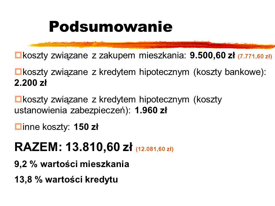 Podsumowanie pkoszty związane z zakupem mieszkania: 9.500,60 zł (7.771,60 zł) pkoszty związane z kredytem hipotecznym (koszty bankowe): 2.200 zł pkoszty związane z kredytem hipotecznym (koszty ustanowienia zabezpieczeń): 1.960 zł pinne koszty: 150 zł RAZEM: 13.810,60 zł (12.081,60 zł) 9,2 % wartości mieszkania 13,8 % wartości kredytu