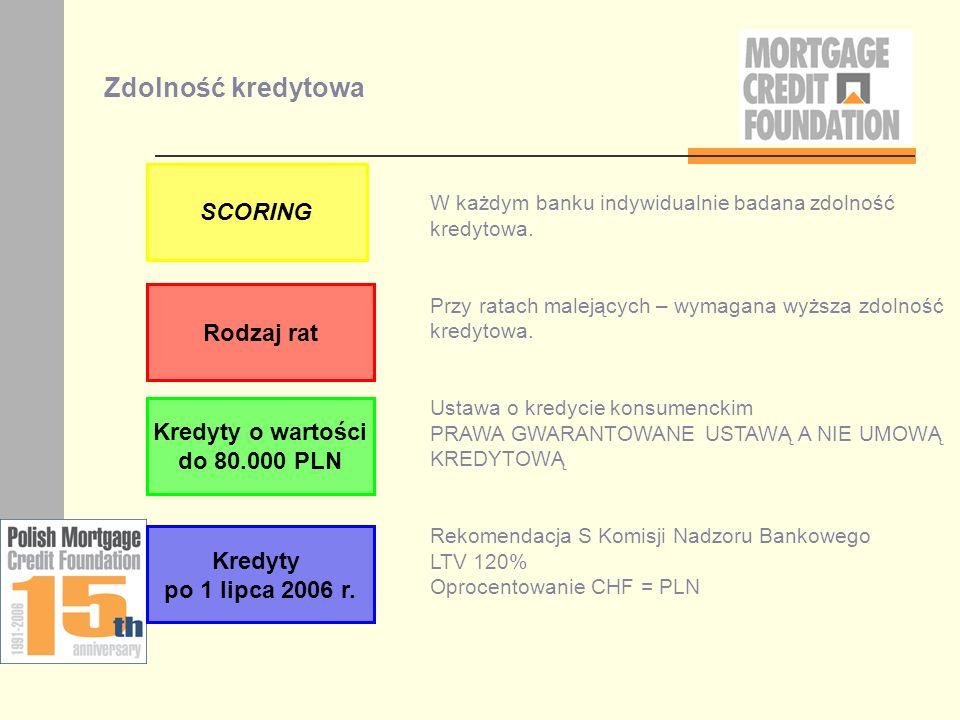 Zdolność kredytowa SCORING Rodzaj rat Kredyty o wartości do 80.000 PLN Kredyty po 1 lipca 2006 r. W każdym banku indywidualnie badana zdolność kredyto