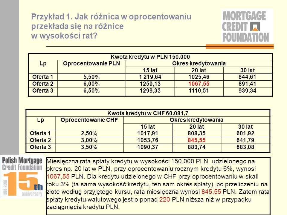 Przykład 1. Jak różnica w oprocentowaniu przekłada się na różnice w wysokości rat? Kwota kredytu w PLN 150.000 LpOprocentowanie PLNOkres kredytowania