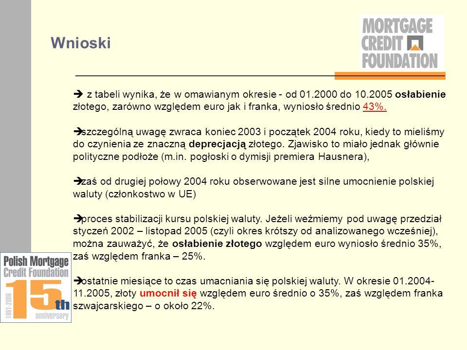 Wnioski z tabeli wynika, że w omawianym okresie - od 01.2000 do 10.2005 osłabienie złotego, zarówno względem euro jak i franka, wyniosło średnio 43%.