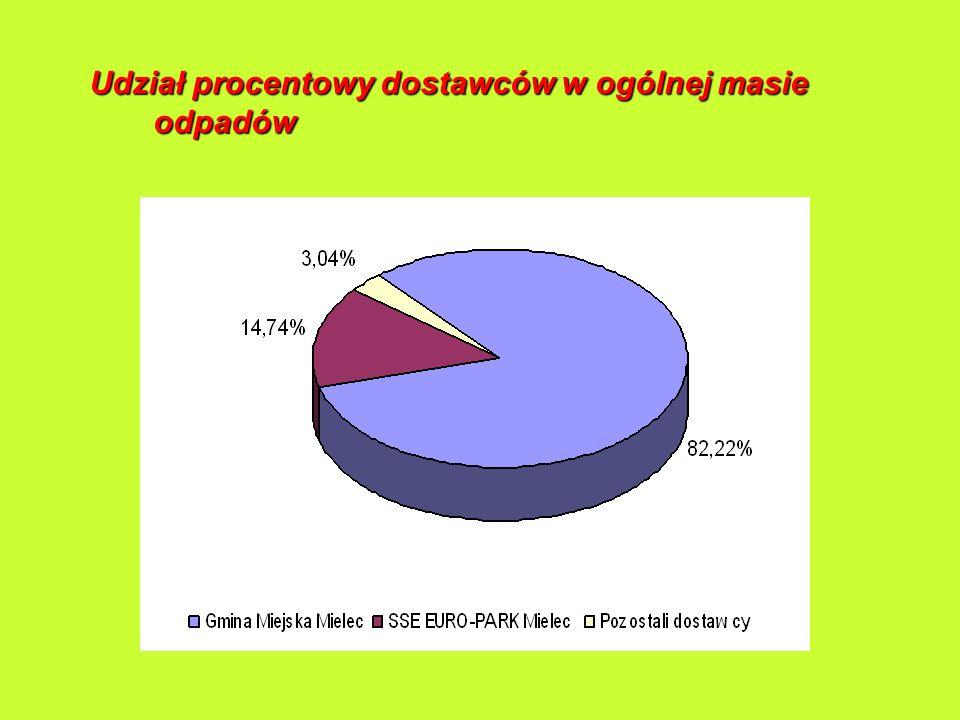 Udział procentowy dostawców w ogólnej masie odpadów