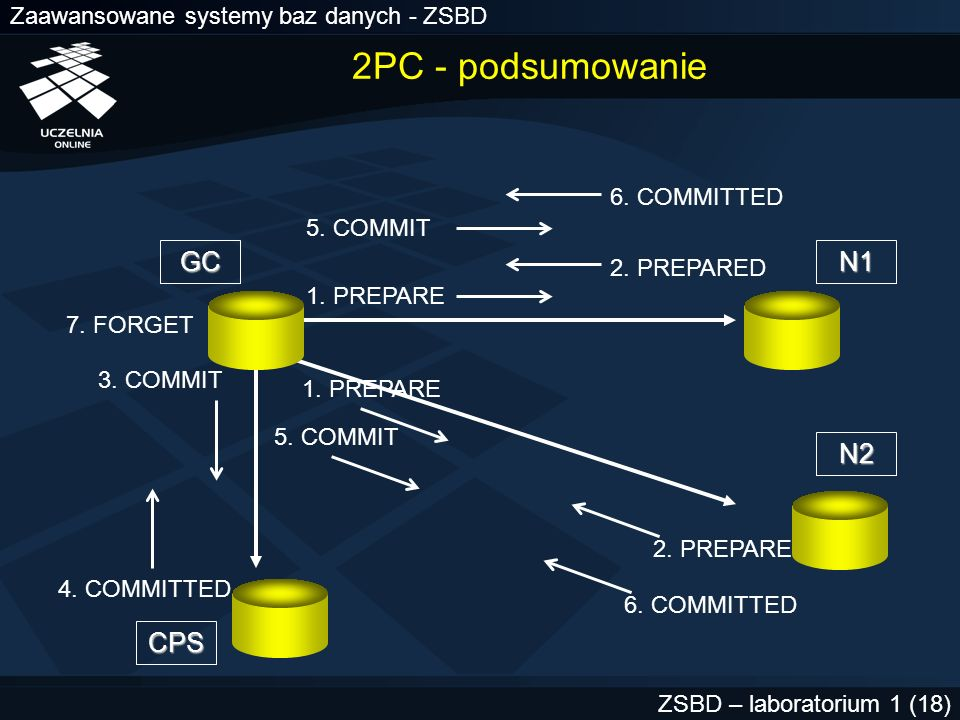 Zaawansowane systemy baz danych - ZSBD ZSBD – laboratorium 1 (18) GC CPS N2 N1 1. PREPARE 2. PREPARED 3. COMMIT 4. COMMITTED 5. COMMIT 6. COMMITTED 7.
