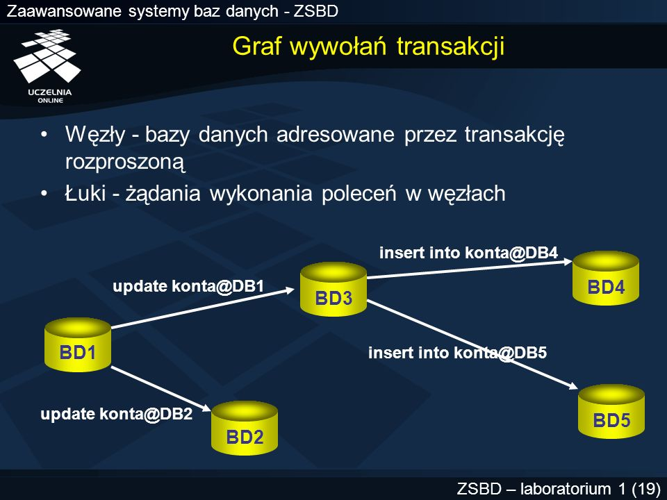 Zaawansowane systemy baz danych - ZSBD ZSBD – laboratorium 1 (20) Problemy sprzętowo-programowe W czasie fazy COMMIT (ROLLBACK) następuje awaria sieci, węzła lub zdalnej bazy danych –nie wszystkie węzły zatwierdziły (wycofały) –nie wszystkie węzły potwierdziły zakończenie operacji –transakcja rozproszona w stanie in-doubt Automatyczne odtwarzanie transakcji rozproszonej (proces RECO) w stanie in-doubt po usunięciu awarii –wynik: wszystkie węzły zatwierdzą lub wszystkie wycofają
