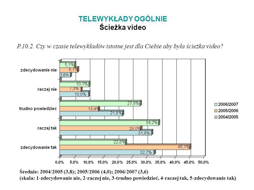 TELEWYKŁADY OGÓLNIE Ścieżka video P.10.2.