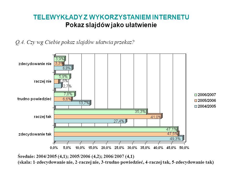 TELEWYKŁADY Z WYKORZYSTANIEM INTERNETU Pokaz slajdów jako ułatwienie Q.4.