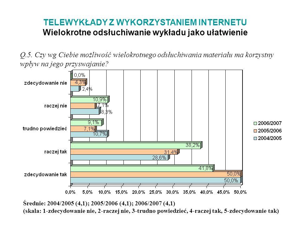 TELEWYKŁADY Z WYKORZYSTANIEM INTERNETU Wielokrotne odsłuchiwanie wykładu jako ułatwienie Q.5.