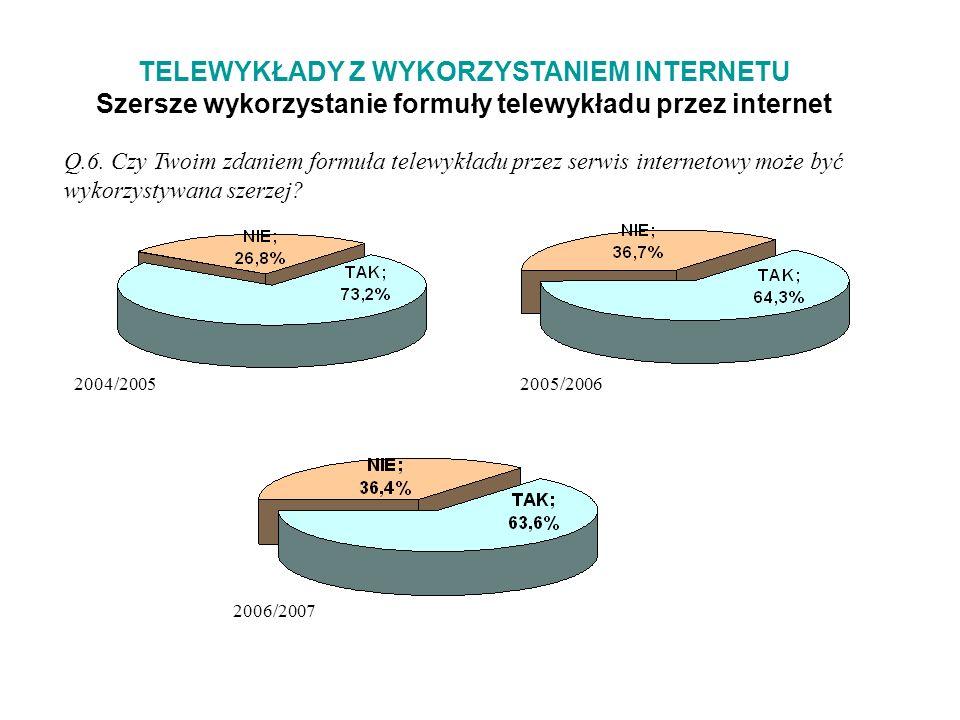 TELEWYKŁADY Z WYKORZYSTANIEM INTERNETU Szersze wykorzystanie formuły telewykładu przez internet Q.6.