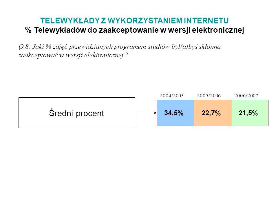TELEWYKŁADY Z WYKORZYSTANIEM INTERNETU % Telewykładów do zaakceptowanie w wersji elektronicznej Q.8.