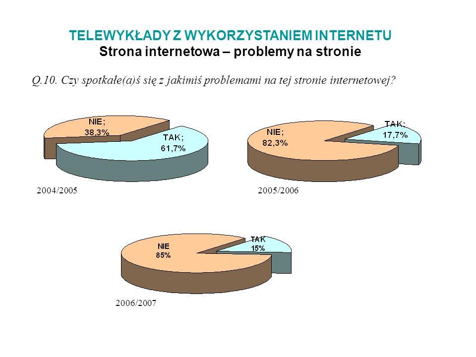 TELEWYKŁADY Z WYKORZYSTANIEM INTERNETU Strona internetowa – problemy na stronie Q.10.