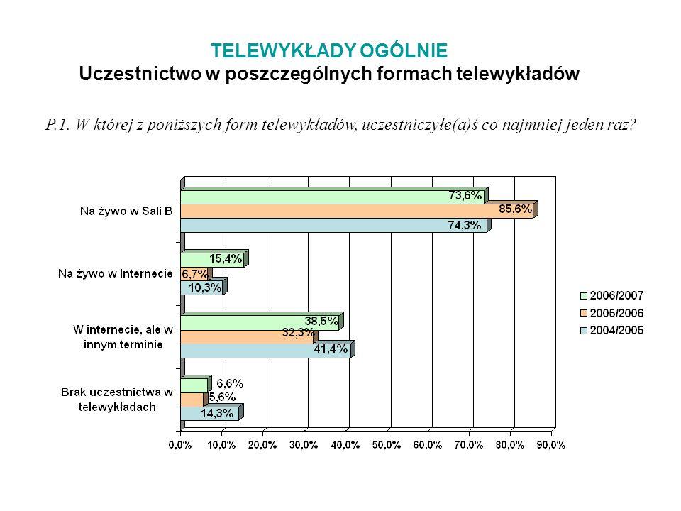 TELEWYKŁADY OGÓLNIE Uczestnictwo w poszczególnych formach telewykładów P.1.